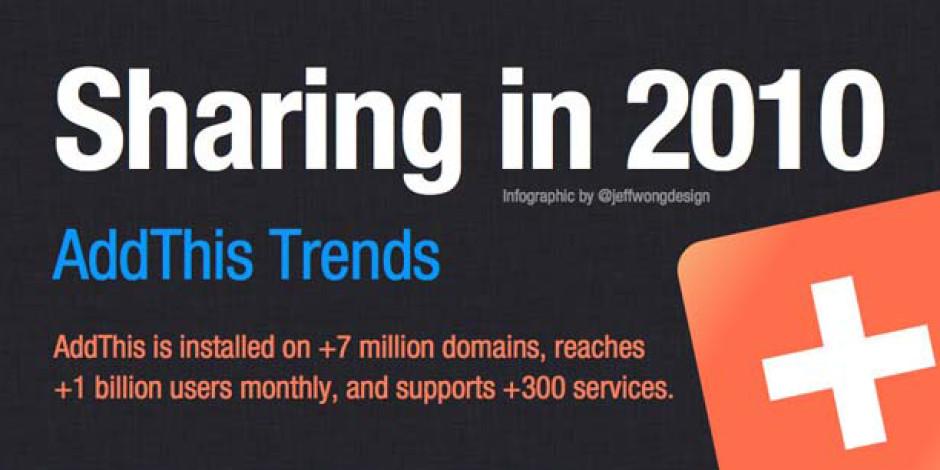 2010 AddThis İçerik Paylaşım Eğilimleri