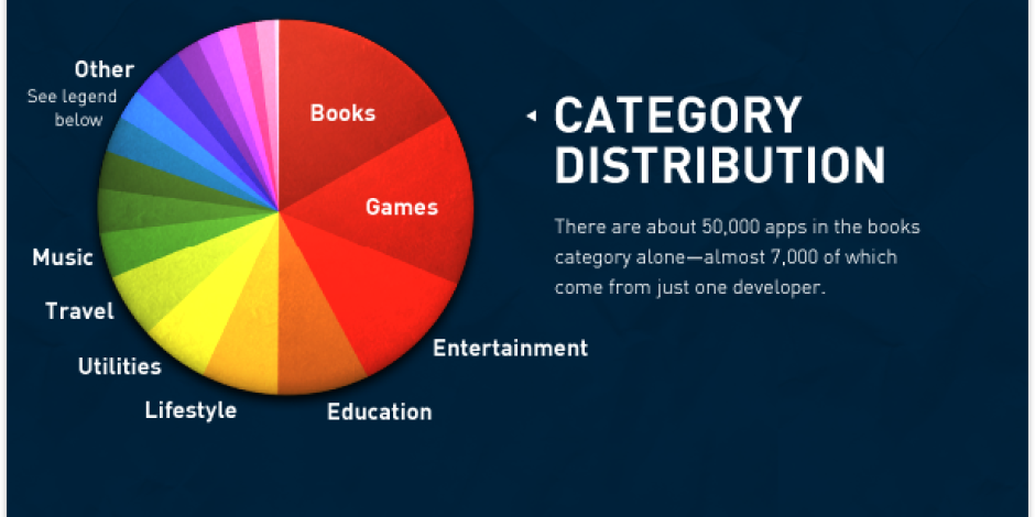 Rakamlarla App Store [infografik]