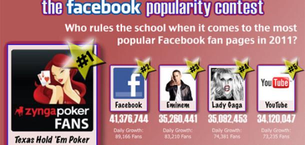 2011'in En Popüler 15 Facebook Sayfası [Infographic]