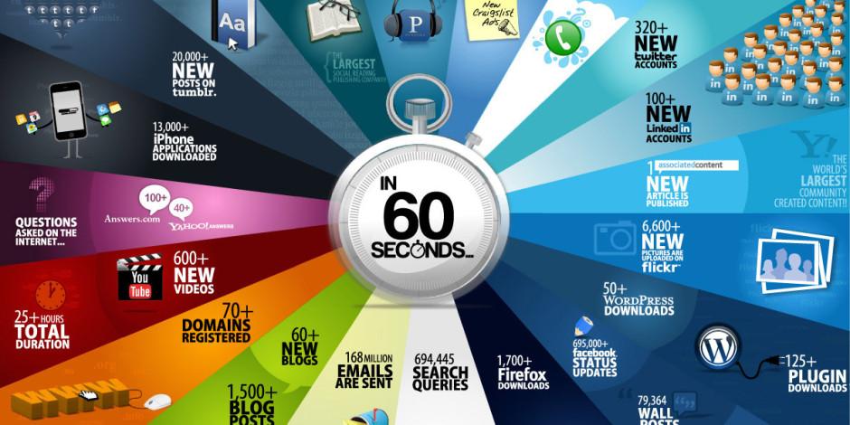 Internette 60 Saniyede Neler Oluyor?