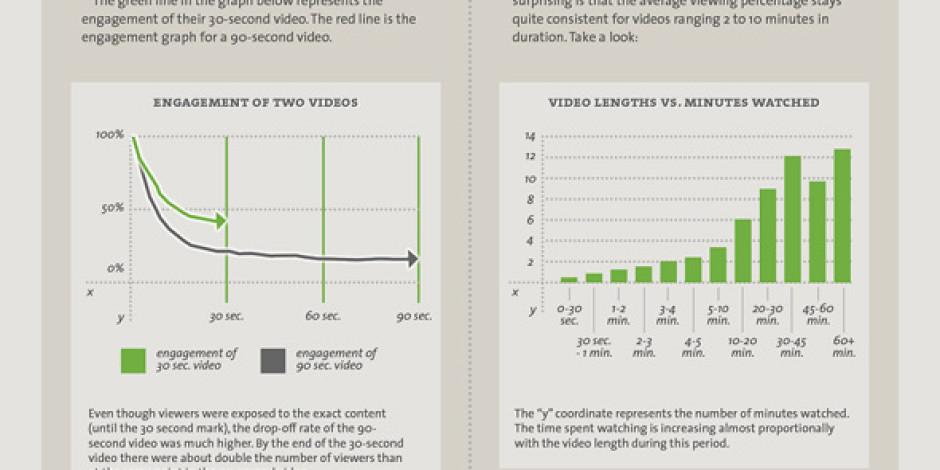 Videonuzun İzleyici Sayısını Artırmanın Yolları