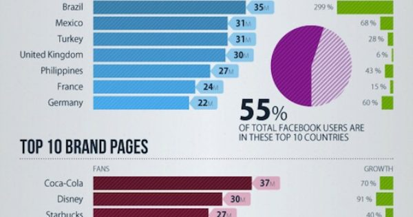 Infographic ideas for yearbook