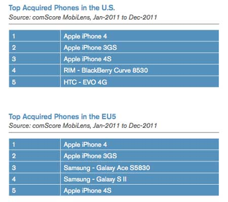 Internet kullanım oranları ve en çok satan akıllı telefonlar