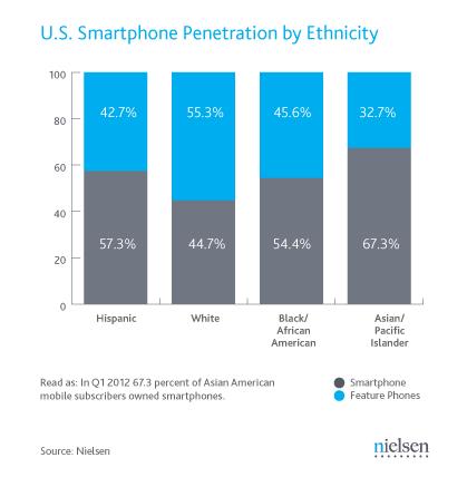 Akıllı telefon kullanımı abd de hızla artıyor