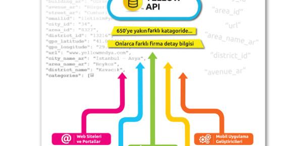 Yellow Medya, Firma Veritabanı Yellow API'yi Kullanıma Açıldı
