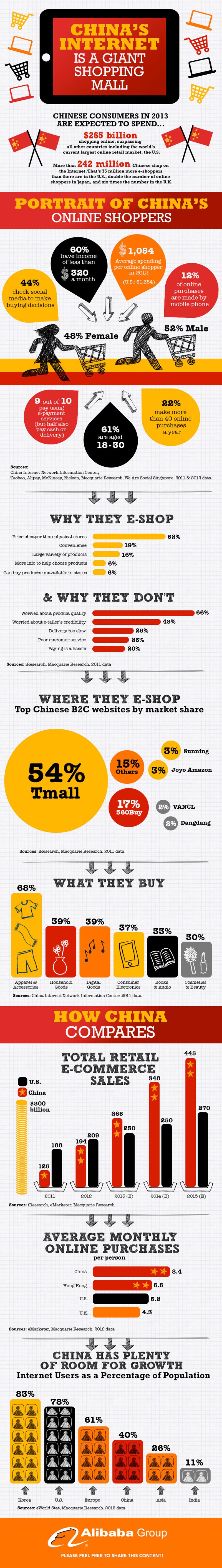 Çin E-ticaret Pazarı