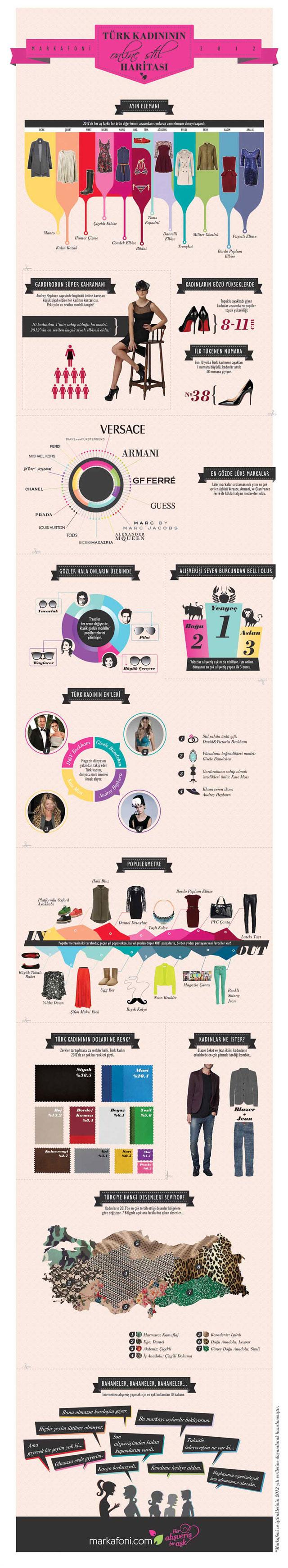 Markafoni Infografik