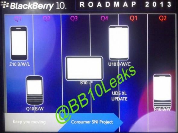 Blackberry Roadmap 2013