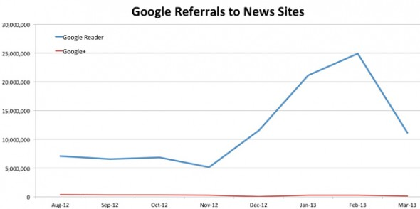 Google+ vs. Google Reader