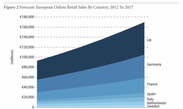 Forrester Avrupa E-ticaret Tahminleri