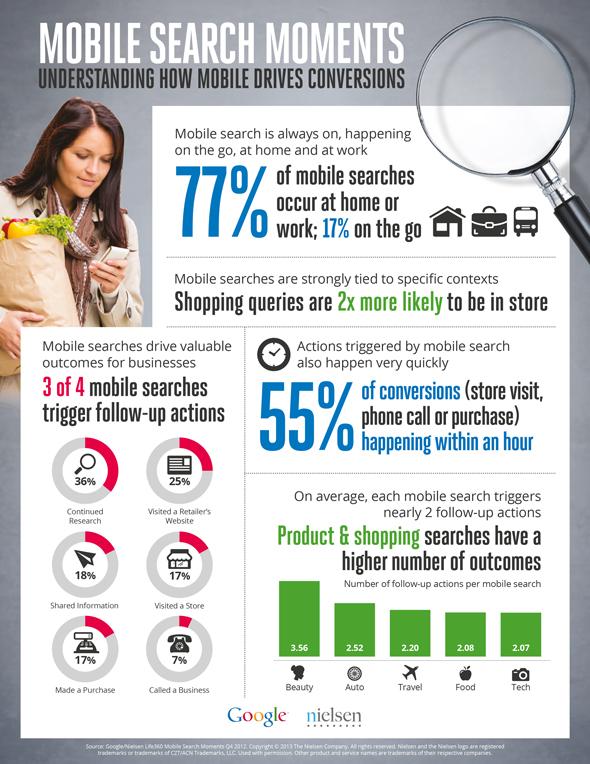 Mobil Arama İnfografik