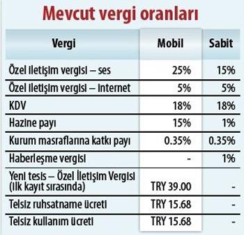 Özel İletişim Vergileri