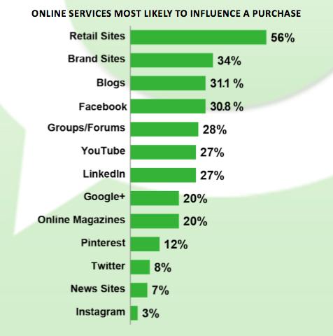 Online Satın Alma Kararlarına Etki Eden Online Servisler