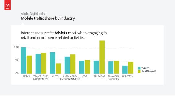 Tablet ve Akıllı Telefon Trafikleri