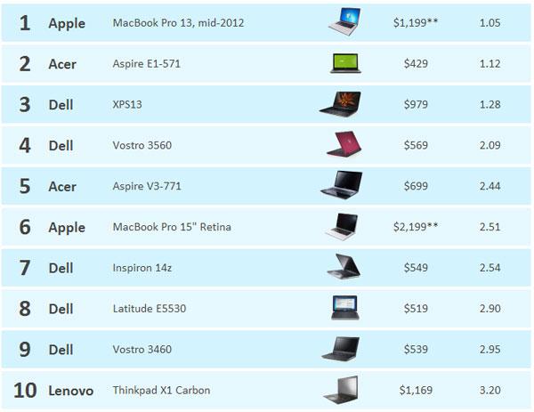 En İyi Bilgisayar Listesi