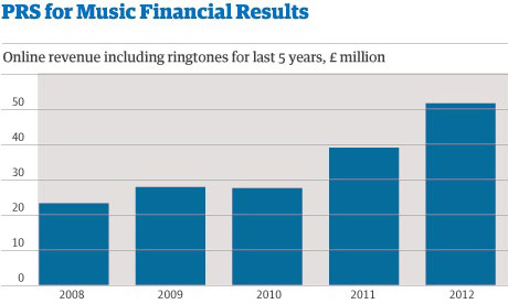Müzik Gelirleri