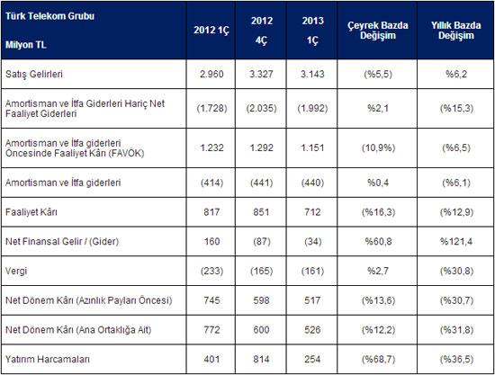 Türk Telekom 2013 Birinci Çeyrek Finansal Raporu