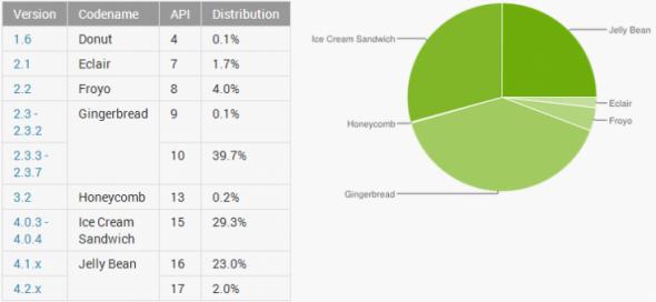 Android Mart Ayı Kullanım ORanları