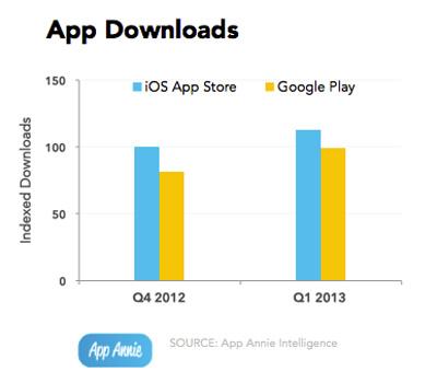 App Annie İndirme Raporu