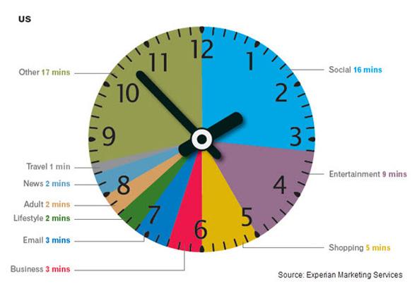 İnternette Geçirilen Saat