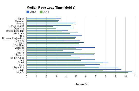Ülkelere Göre Mobil İnternet Hızı