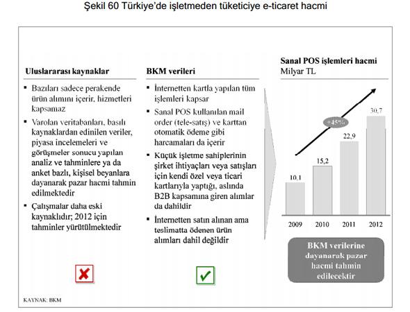 Türkiye'de işletmeden tüketiciye e-ticaret hacmi