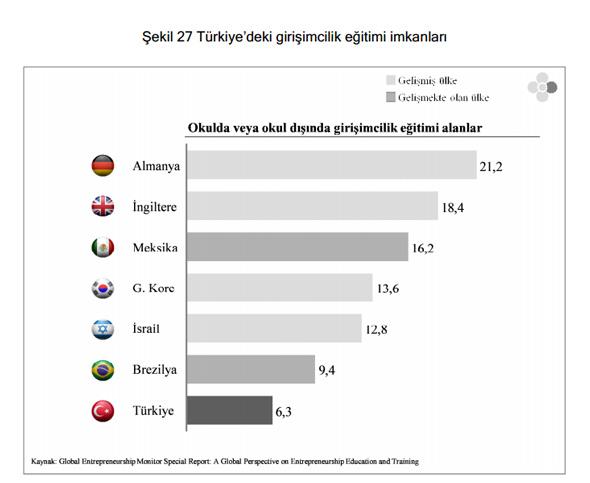 Türkiye'deki girişimcilik eğitimi imkanları