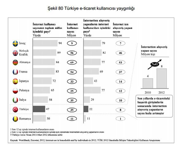 Türkiye e-ticaret kullanıcısı yaygınlığı
