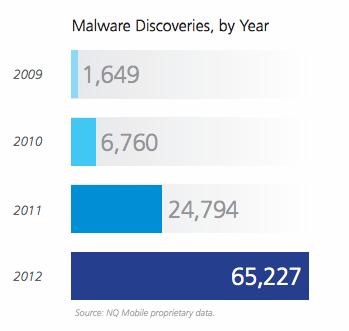 Yıllara Göre Malware Sayıları