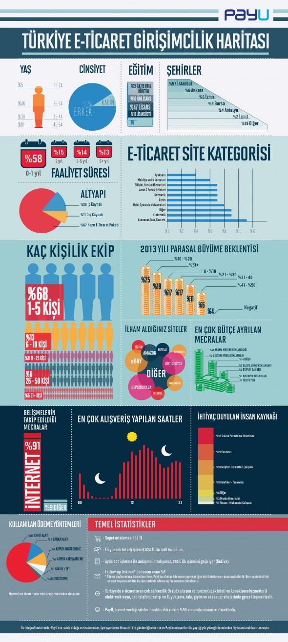 Türkiye E-Ticaret Girişimcilik Haritası