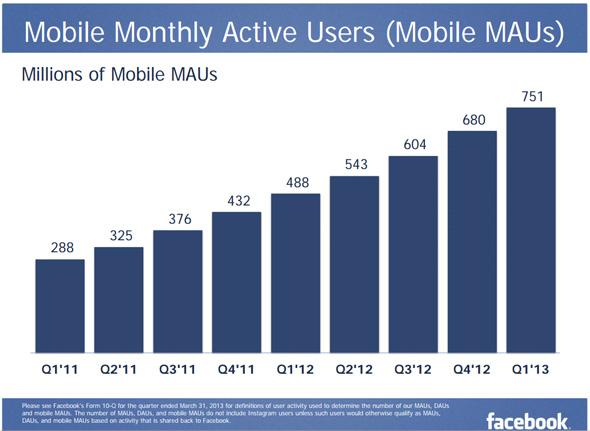 Facebook Mobil Aylık Kullanıcı Sayısı