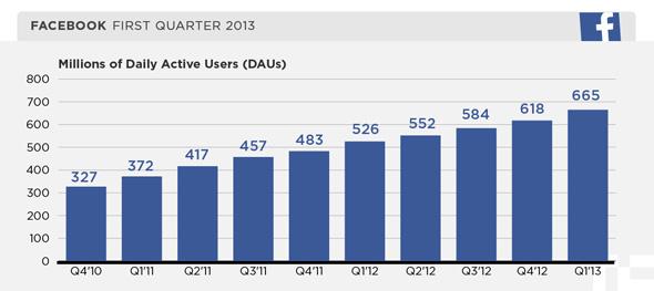 Facebook Günlük Aktif Kullanıcı Sayısı