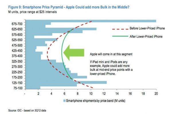 Uygun Fiyatlı iPhone Grafik