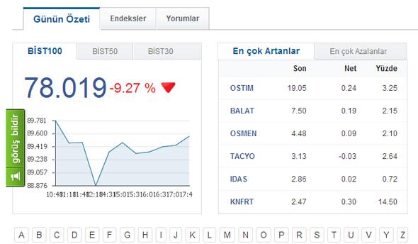 Borsa Düşüş