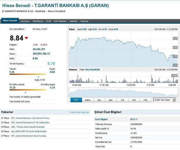 Garanti Bankası Düşüş