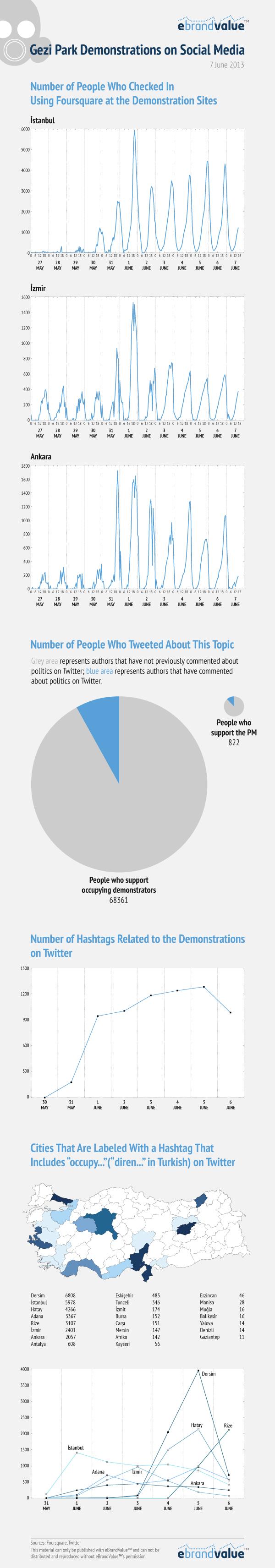 gezi_infografik