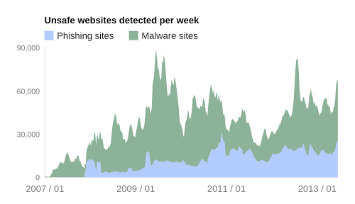 google_malware_sites
