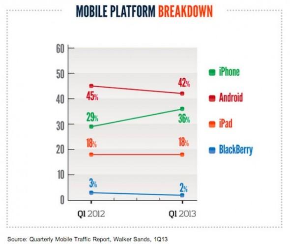 mobile-platforms-1Q13-walker-sands-2013
