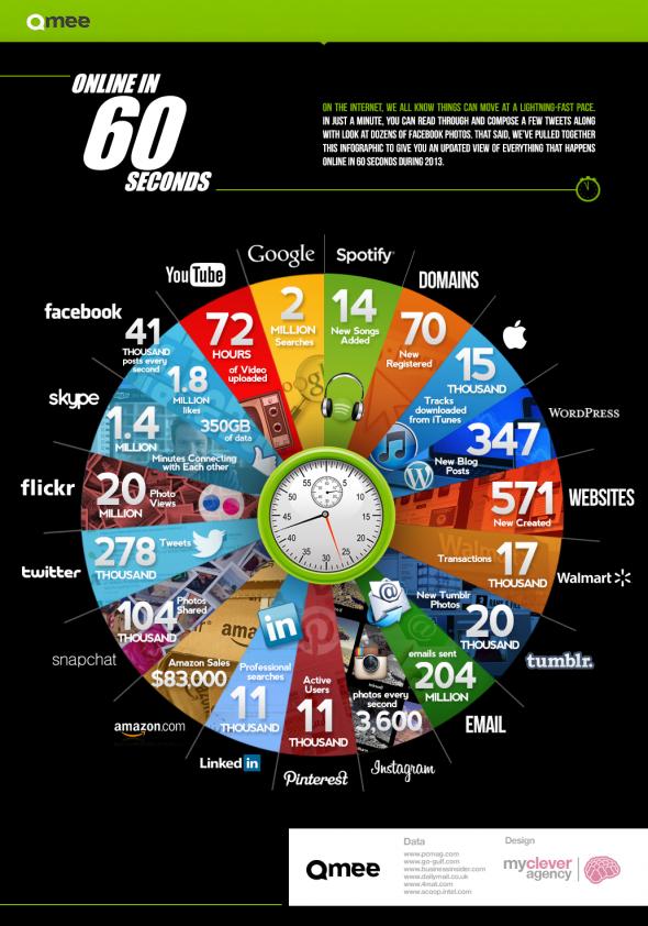 60secondsofinternet