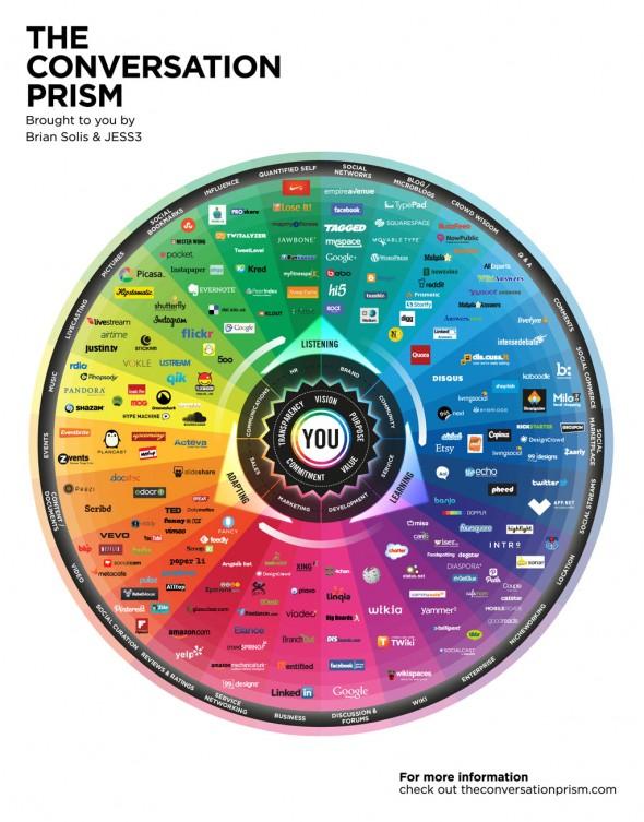 Conversation Prism 2013