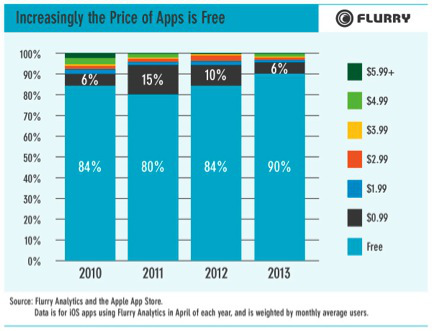 flurry_free_vs_paid_apps