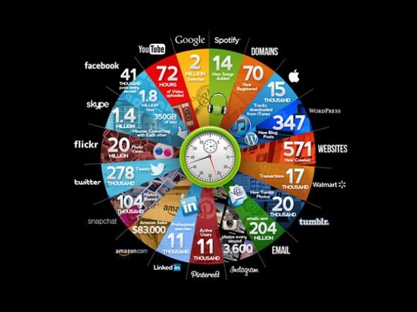 İnternette 60 Saniye İçinde Neler Oluyor? [İnfografik]