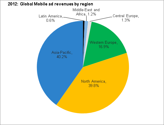 mobile-ad-region