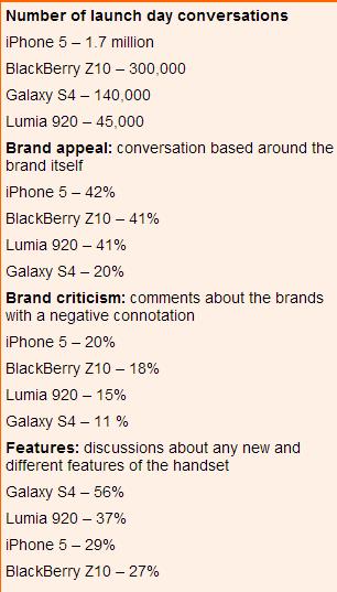 phones-socialmedia