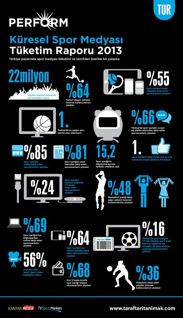 Spor Medyası İnfografik
