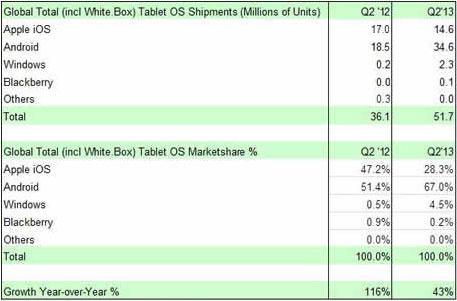 Küresel Tablet Sevkiyatları 2013 İkinci Çeyrek