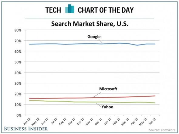 yahoo-search-share