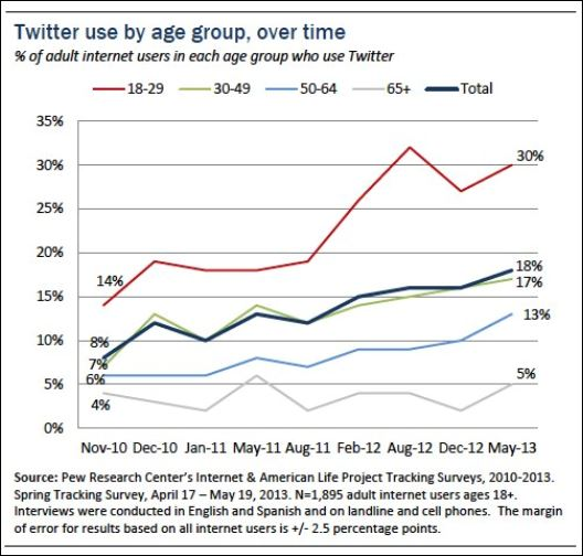 Twitter-pew-2013