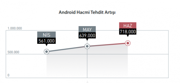 android-tehdit
