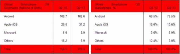 smartphones_q2_2013_